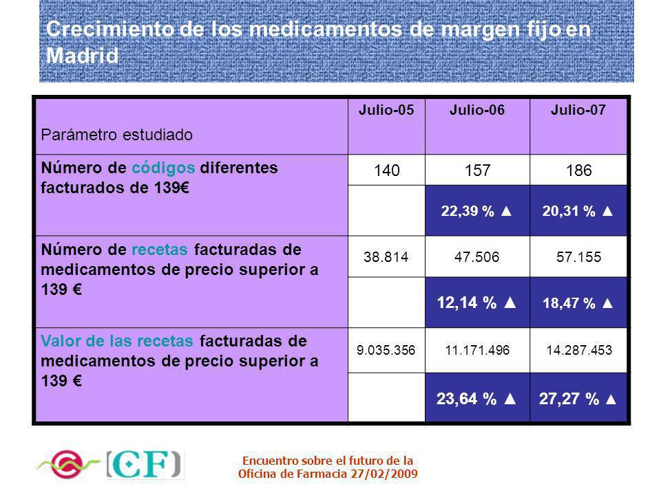 Encuentro sobre el futuro de la Oficina de Farmacia 27/02/2009 Crecimiento de los medicamentos de margen fijo en Madrid Parámetro estudiado Julio-05Ju