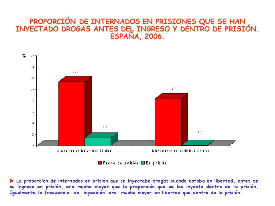 PROPORCIÓN DE INTERNADOS EN PRISIONES QUE SE HAN INYECTADO DROGAS ANTES DEL INGRESO Y DENTRO DE PRISIÓN. ESPAÑA, 2006. La proporción de internados en
