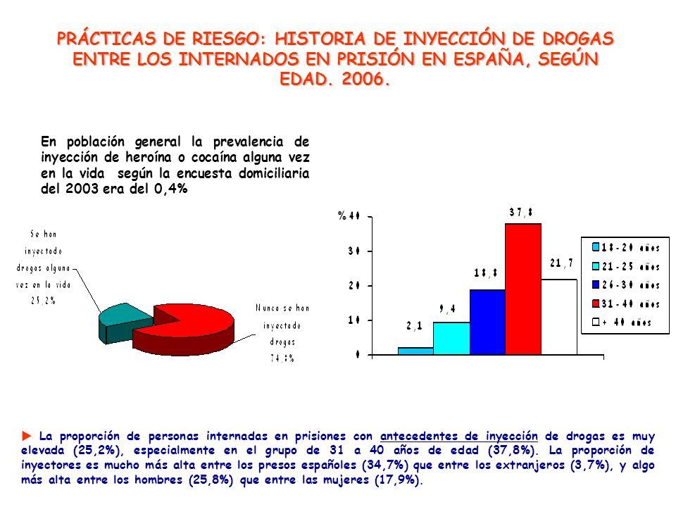 La proporción de personas internadas en prisiones con antecedentes de inyección de drogas es muy elevada (25,2%), especialmente en el grupo de 31 a 40