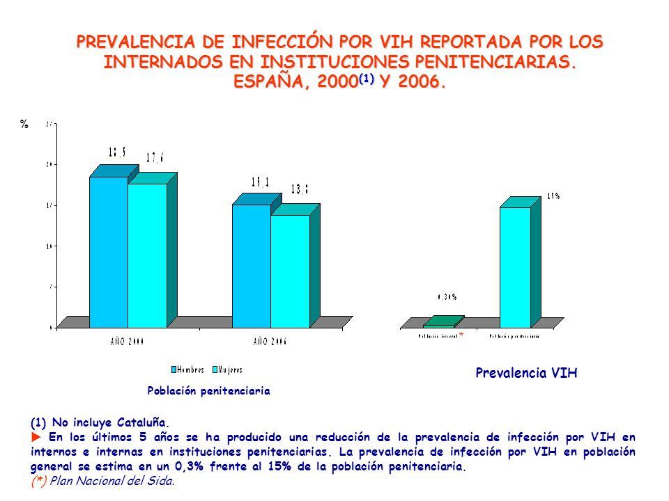 PREVALENCIA DE INFECCIÓN POR VIH REPORTADA POR LOS INTERNADOS EN INSTITUCIONES PENITENCIARIAS. ESPAÑA, 2000 (1) Y 2006. (1) No incluye Cataluña. En lo