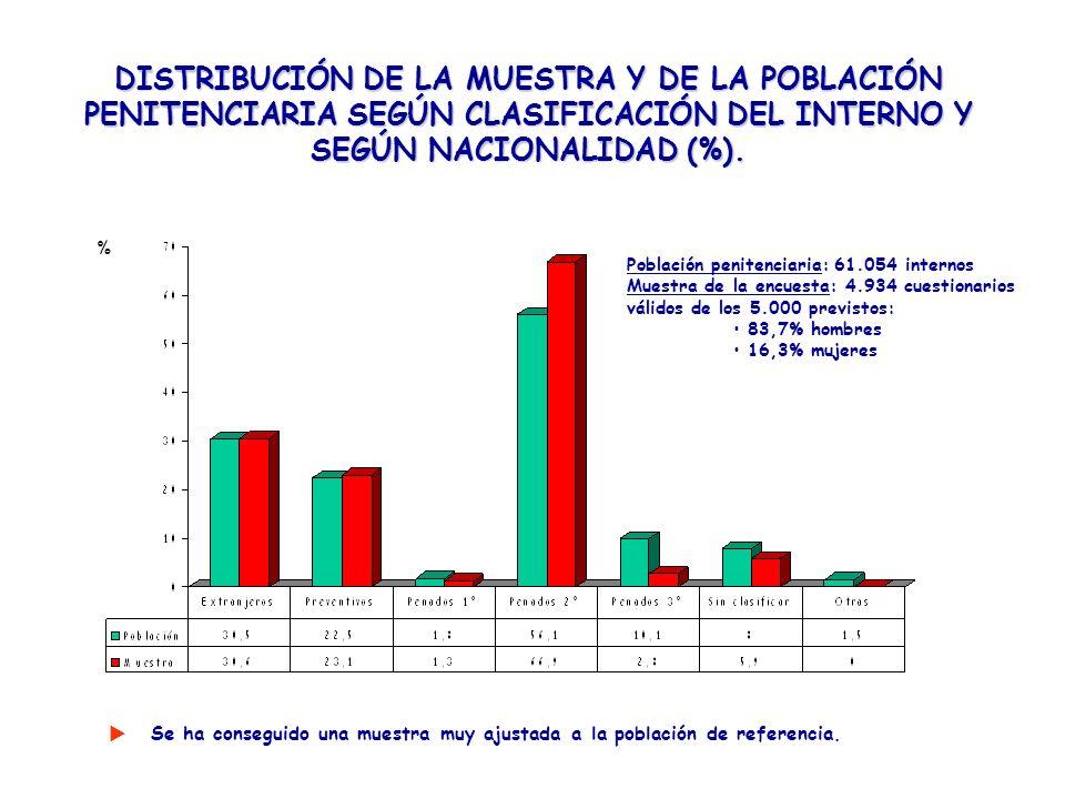 DISTRIBUCIÓN DE LA MUESTRA Y DE LA POBLACIÓN PENITENCIARIA SEGÚN CLASIFICACIÓN DEL INTERNO Y SEGÚN NACIONALIDAD (%). Se ha conseguido una muestra muy