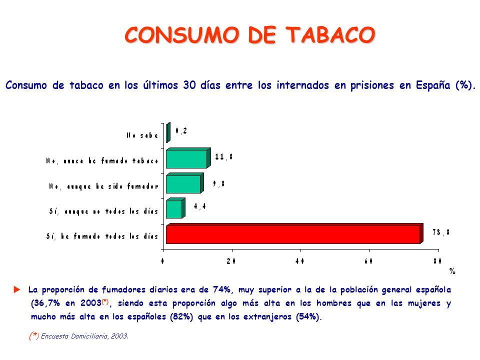 La proporción de fumadores diarios era de 74%, muy superior a la de la población general española (36,7% en 2003 (*), siendo esta proporción algo más