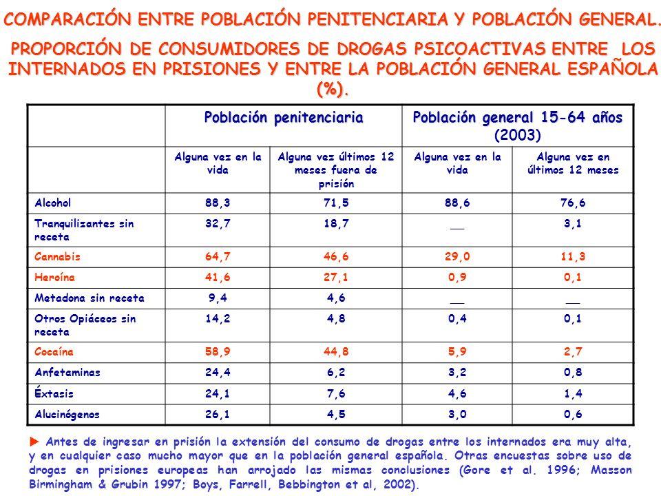 * Sin receta PROPORCIÓN DE INTERNADOS EN PRISIONES QUE HAN CONSUMIDO DROGAS PSICOACTIVAS ANTES DEL INGRESO Y DENTRO DE PRISIÓN (%).