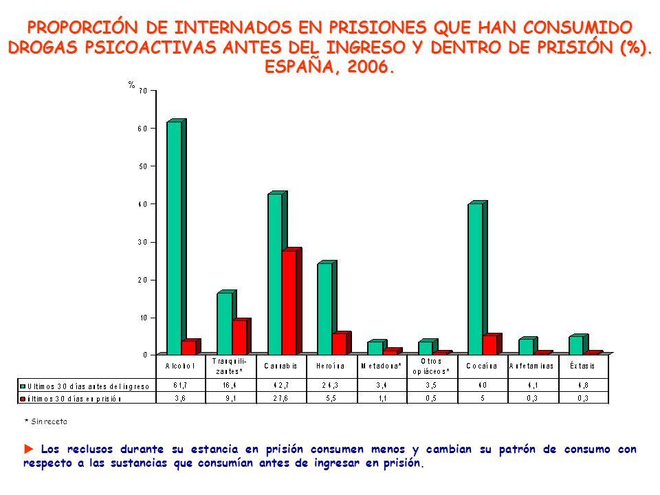 * Sin receta PROPORCIÓN DE INTERNADOS EN PRISIONES QUE HAN CONSUMIDO DROGAS PSICOACTIVAS ANTES DEL INGRESO Y DENTRO DE PRISIÓN (%). ESPAÑA, 2006. Los