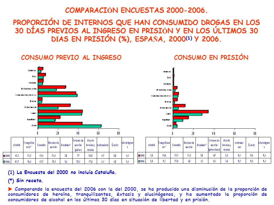 (1) La Encuesta del 2000 no incluía Cataluña. (*) Sin receta. Comparando la encuesta del 2006 con la del 2000, se ha producido una disminución de la p