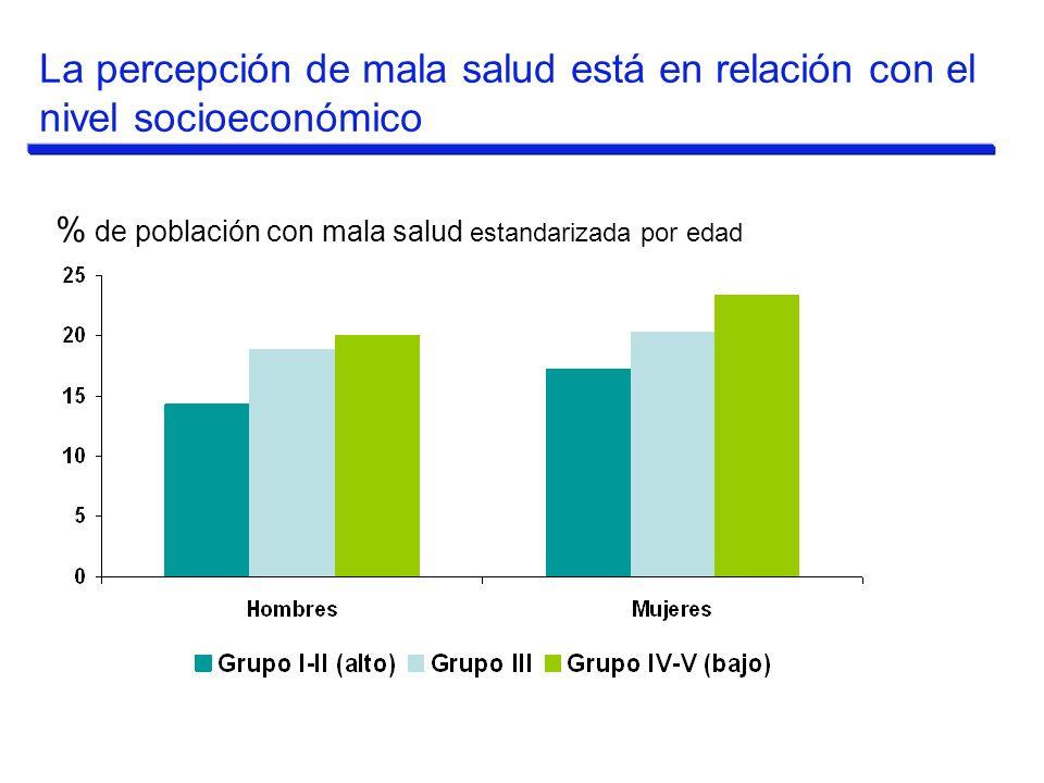 % de población con mala salud estandarizada por edad La percepción de mala salud está en relación con el nivel socioeconómico