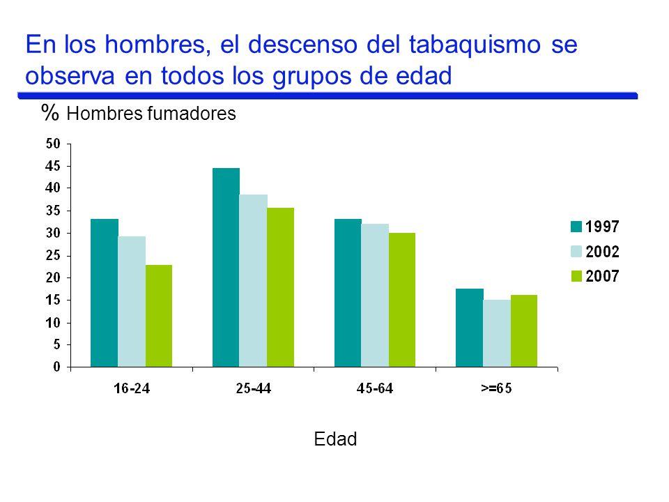 % Hombres fumadores Edad En los hombres, el descenso del tabaquismo se observa en todos los grupos de edad