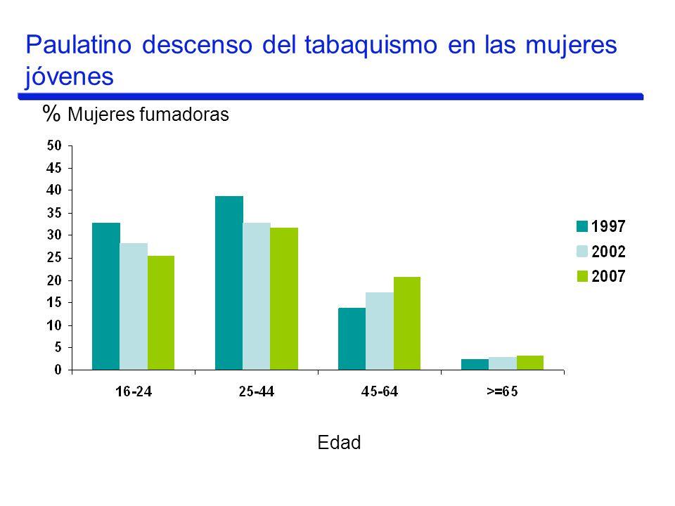 % Mujeres fumadoras Edad Paulatino descenso del tabaquismo en las mujeres jóvenes
