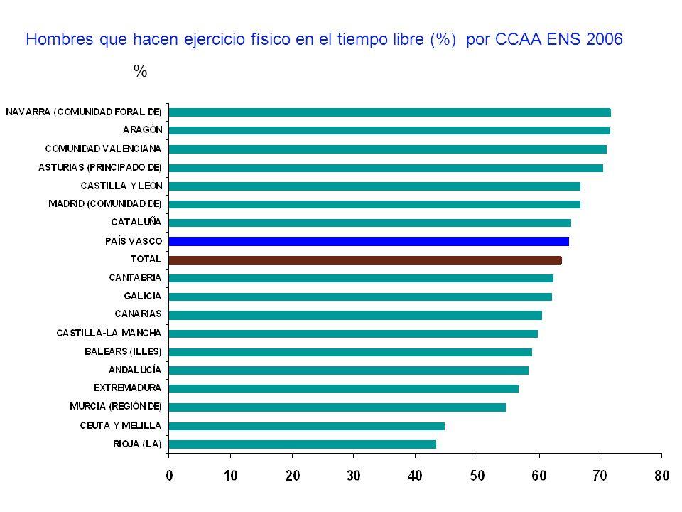 Hombres que hacen ejercicio físico en el tiempo libre (%) por CCAA ENS 2006 %