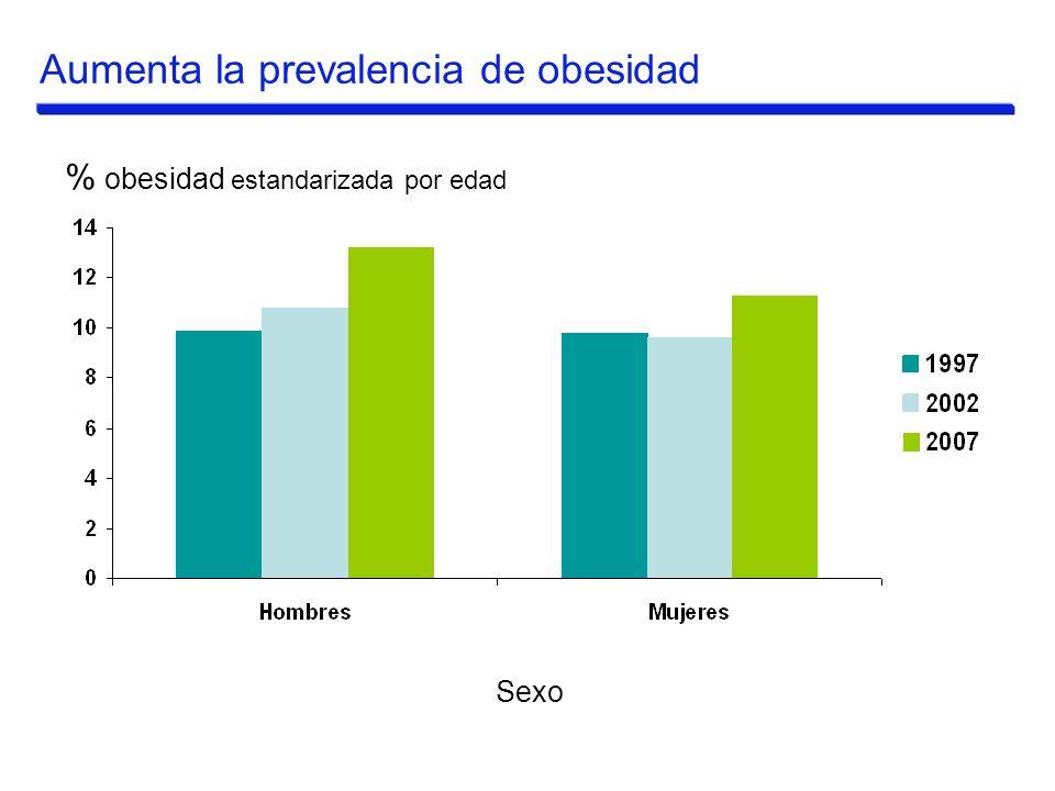% obesidad estandarizada por edad Sexo Aumenta la prevalencia de obesidad
