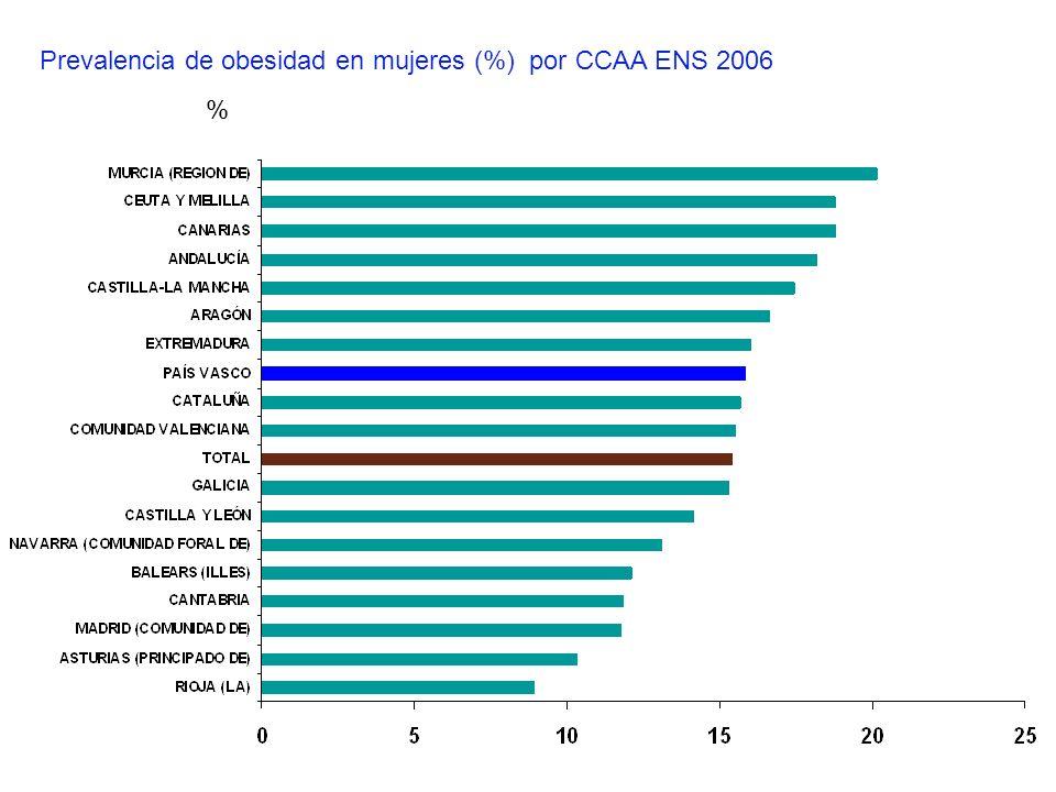 Prevalencia de obesidad en mujeres (%) por CCAA ENS 2006 %