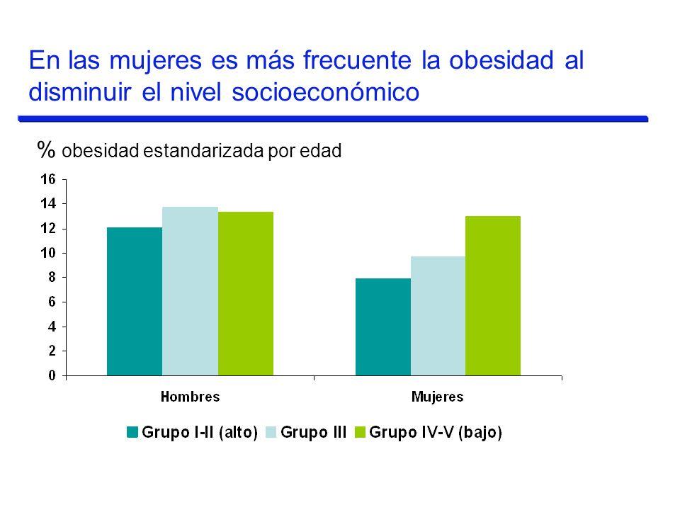 % obesidad estandarizada por edad En las mujeres es más frecuente la obesidad al disminuir el nivel socioeconómico