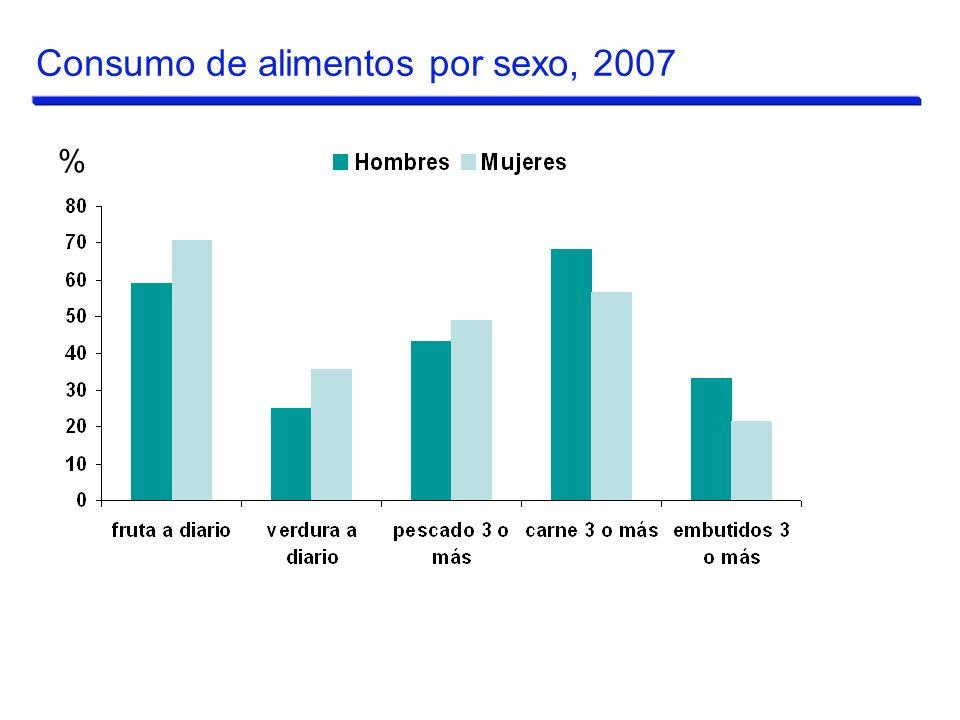 % Consumo de alimentos por sexo, 2007