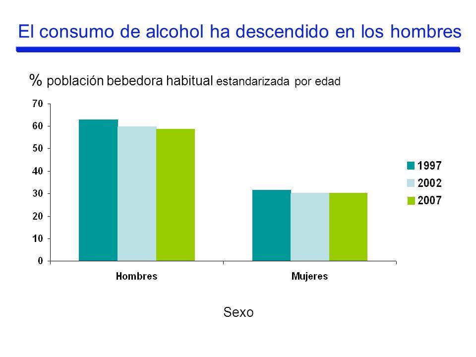 % población bebedora habitual estandarizada por edad Sexo El consumo de alcohol ha descendido en los hombres
