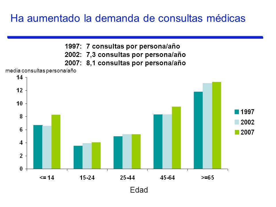 media consultas persona/año Edad Ha aumentado la demanda de consultas médicas 1997: 7 consultas por persona/año 2002: 7,3 consultas por persona/año 20