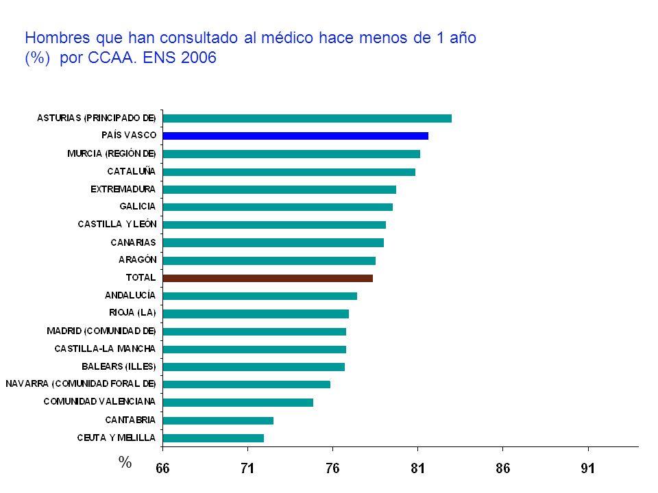 Hombres que han consultado al médico hace menos de 1 año (%) por CCAA. ENS 2006 %
