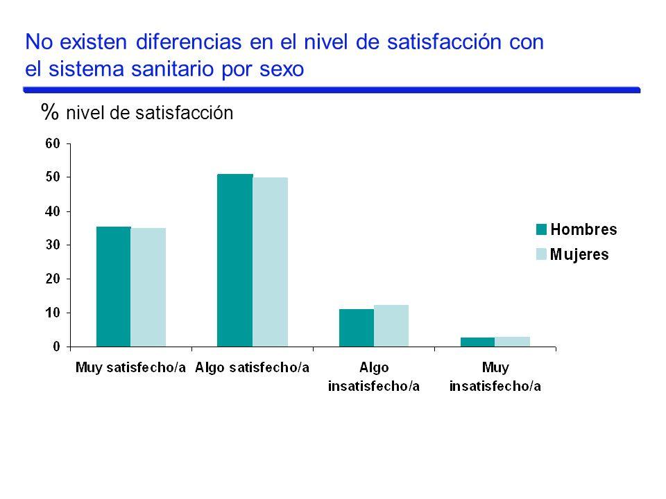 % nivel de satisfacción No existen diferencias en el nivel de satisfacción con el sistema sanitario por sexo