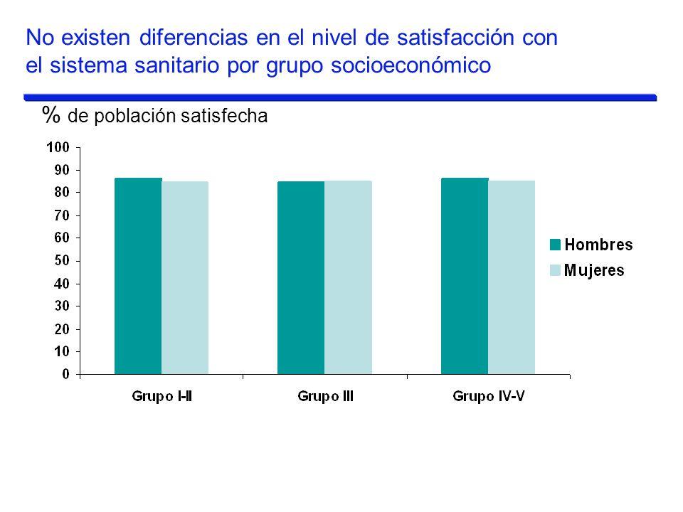 % de población satisfecha No existen diferencias en el nivel de satisfacción con el sistema sanitario por grupo socioeconómico