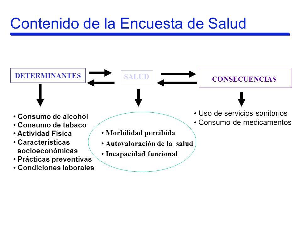 Contenido de la Encuesta de Salud DETERMINANTES SALUD CONSECUENCIAS Consumo de alcohol Consumo de tabaco Actividad Física Características socioeconómi