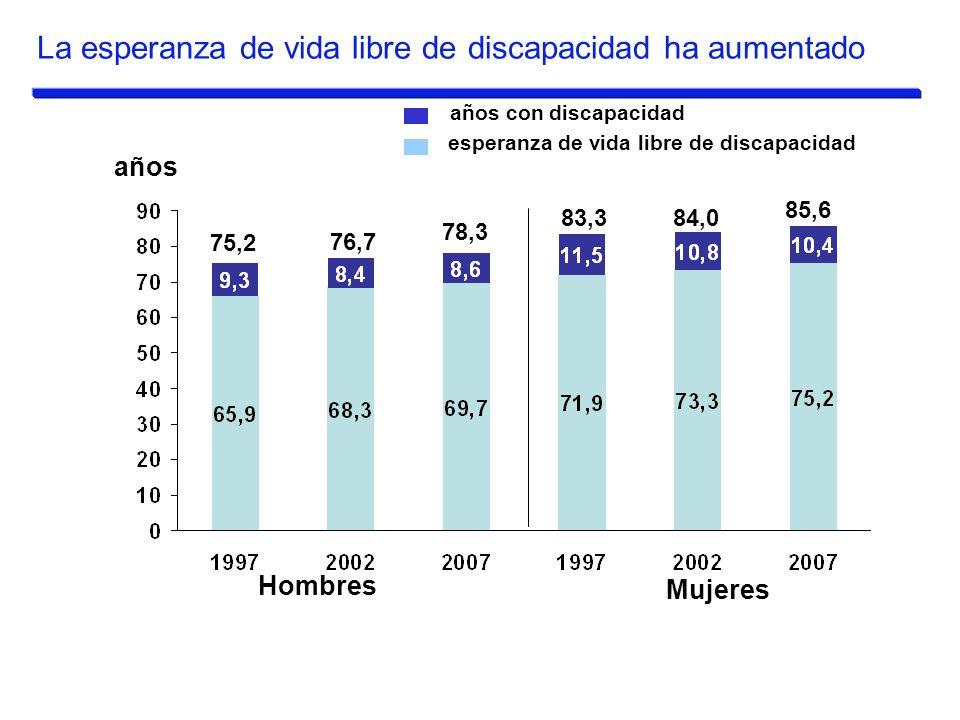 Hombres Mujeres esperanza de vida libre de discapacidad años con discapacidad años 75,2 76,7 83,384,0 85,6 78,3 La esperanza de vida libre de discapac