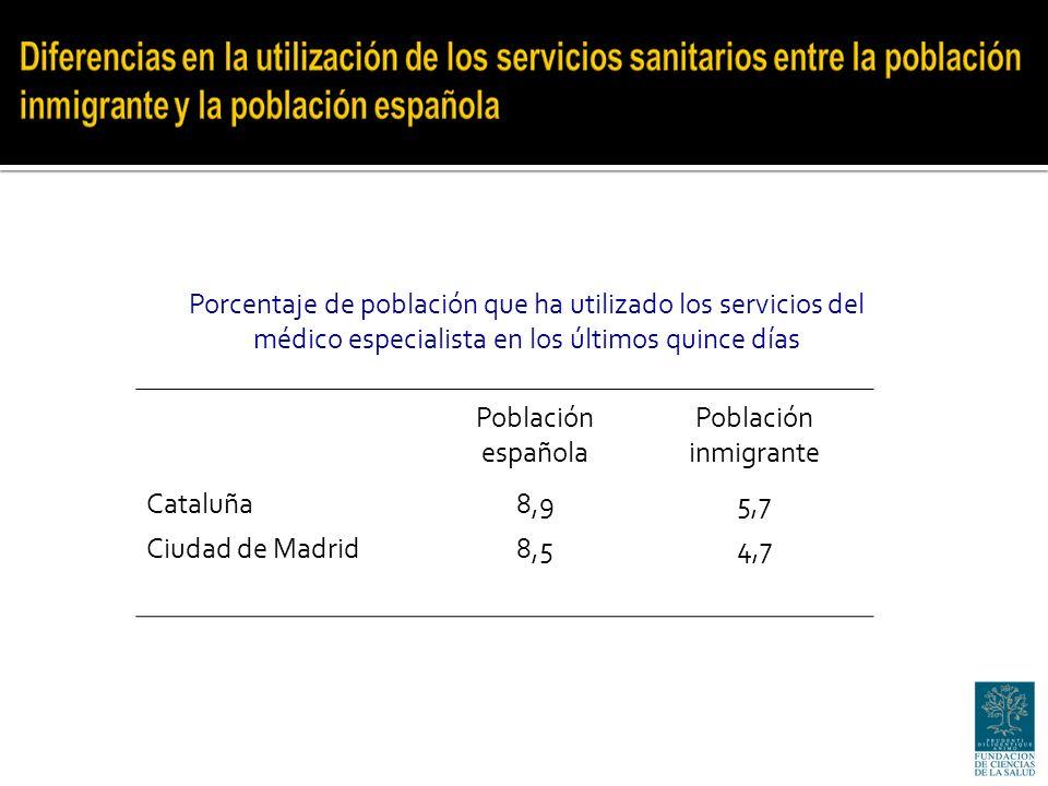 Porcentaje de población que ha utilizado los servicios del médico especialista en los últimos quince días Población española Población inmigrante Cataluña8,95,7 Ciudad de Madrid8,54,7