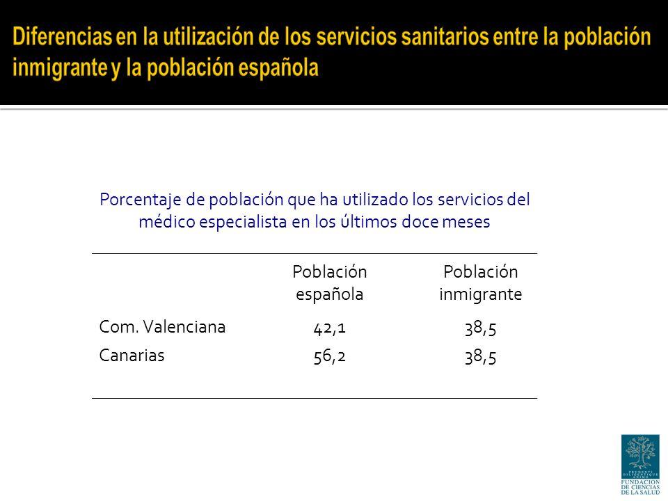 Porcentaje de población que ha utilizado los servicios del médico especialista en los últimos doce meses Población española Población inmigrante Com.