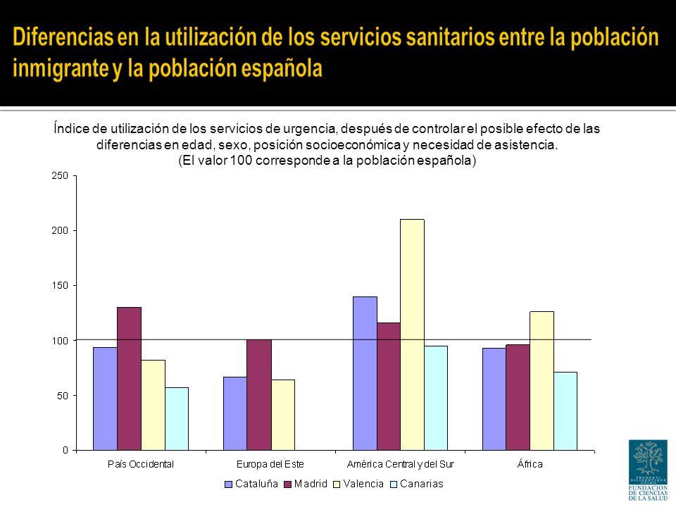 Índice de utilización de los servicios de urgencia, después de controlar el posible efecto de las diferencias en edad, sexo, posición socioeconómica y necesidad de asistencia.