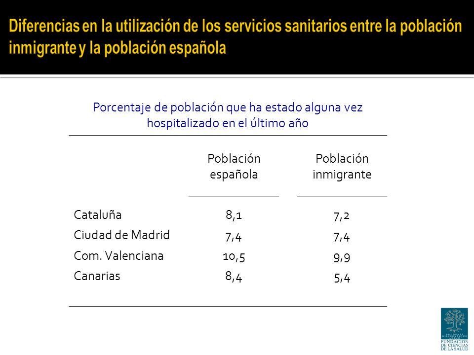 Porcentaje de población que ha estado alguna vez hospitalizado en el último año Población española Población inmigrante Cataluña8,17,2 Ciudad de Madrid7,4 Com.