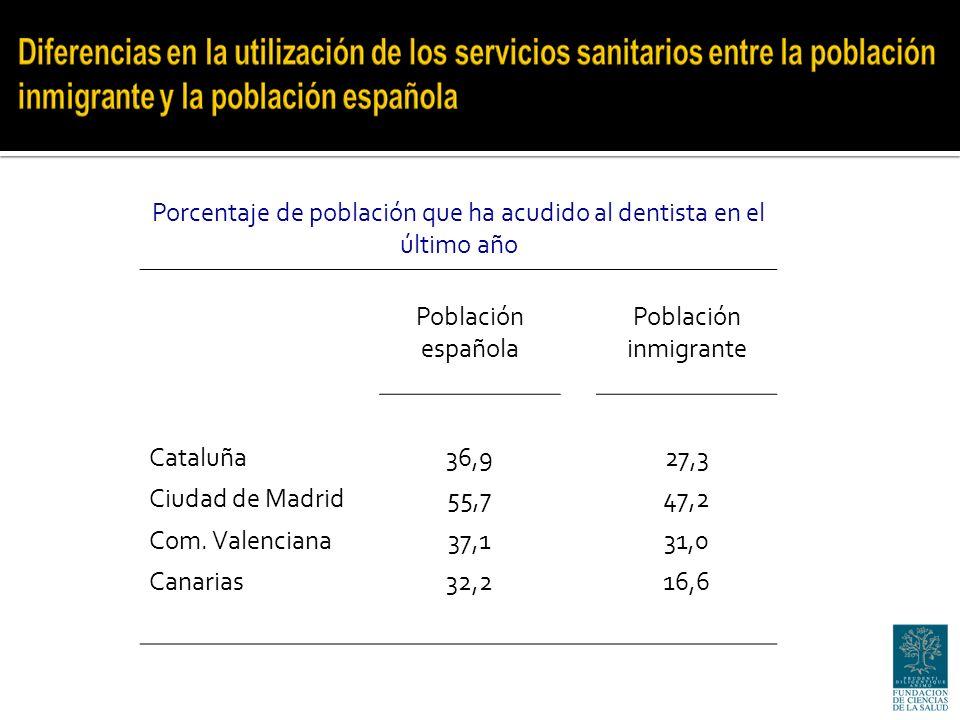 Porcentaje de población que ha acudido al dentista en el último año Población española Población inmigrante Cataluña36,927,3 Ciudad de Madrid55,747,2 Com.