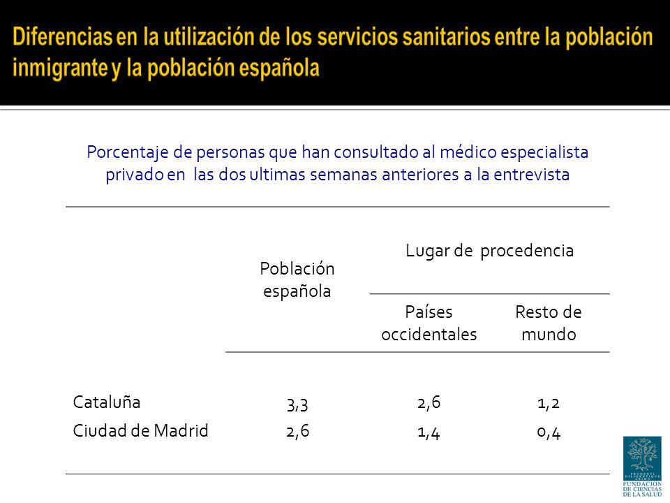 Porcentaje de personas que han consultado al médico especialista privado en las dos ultimas semanas anteriores a la entrevista Población española Lugar de procedencia Países occidentales Resto de mundo Cataluña3,32,61,2 Ciudad de Madrid2,61,40,4