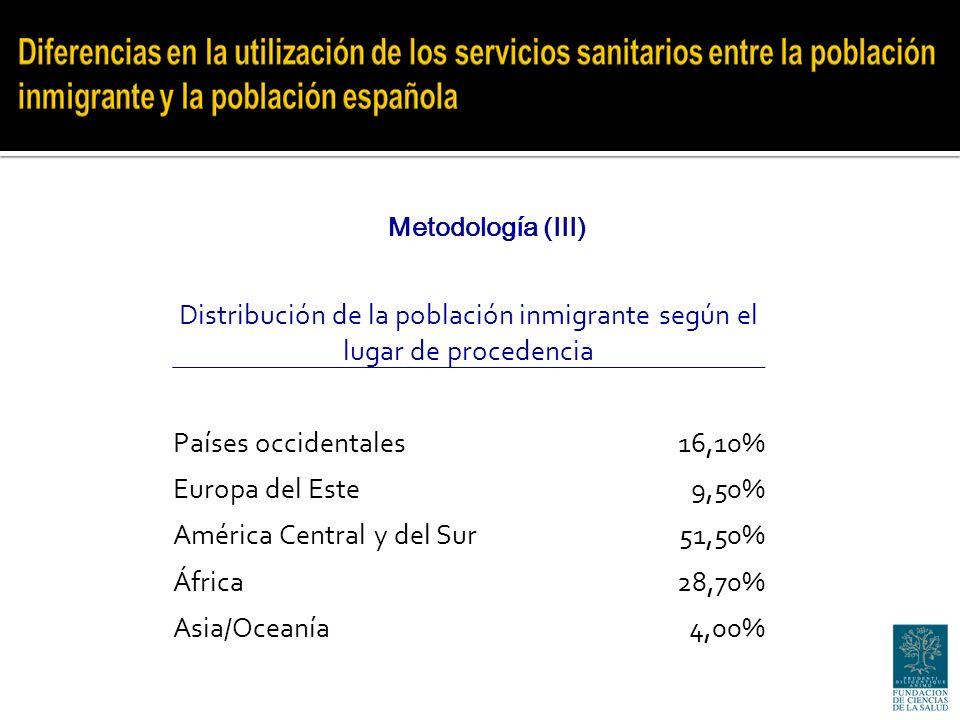 Metodología (III) Distribución de la población inmigrante según el lugar de procedencia Países occidentales16,10% Europa del Este9,50% América Central y del Sur51,50% África28,70% Asia/Oceanía4,00%