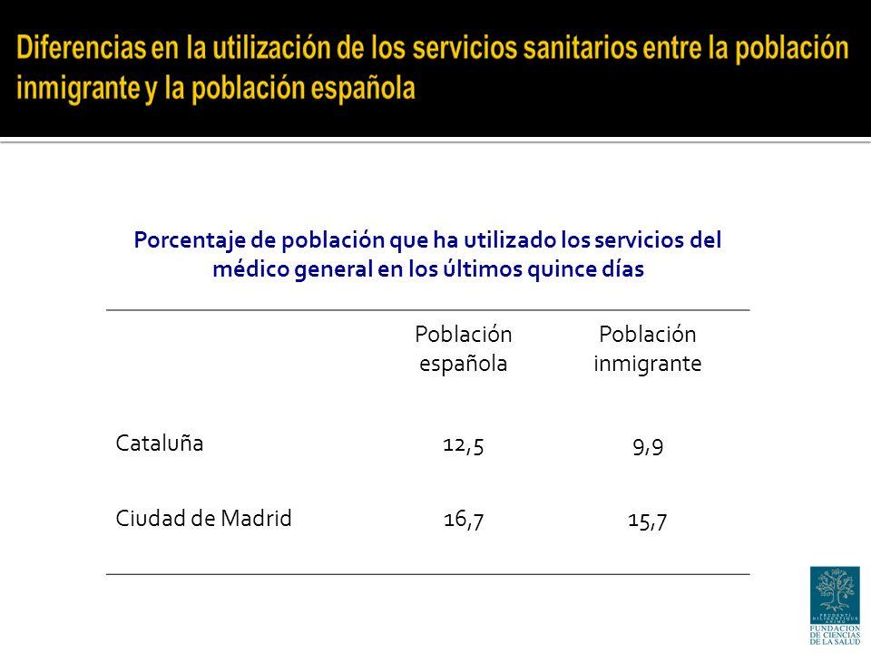 Porcentaje de población que ha utilizado los servicios del médico general en los últimos quince días Población española Población inmigrante Cataluña12,59,9 Ciudad de Madrid16,715,7