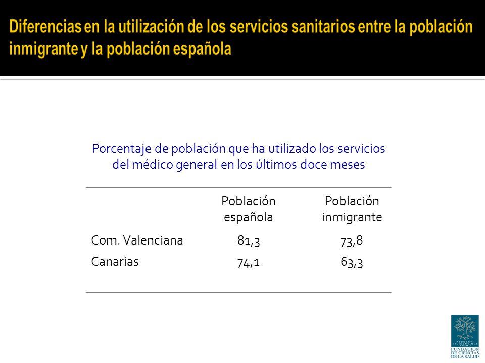 Porcentaje de población que ha utilizado los servicios del médico general en los últimos doce meses Población española Población inmigrante Com.