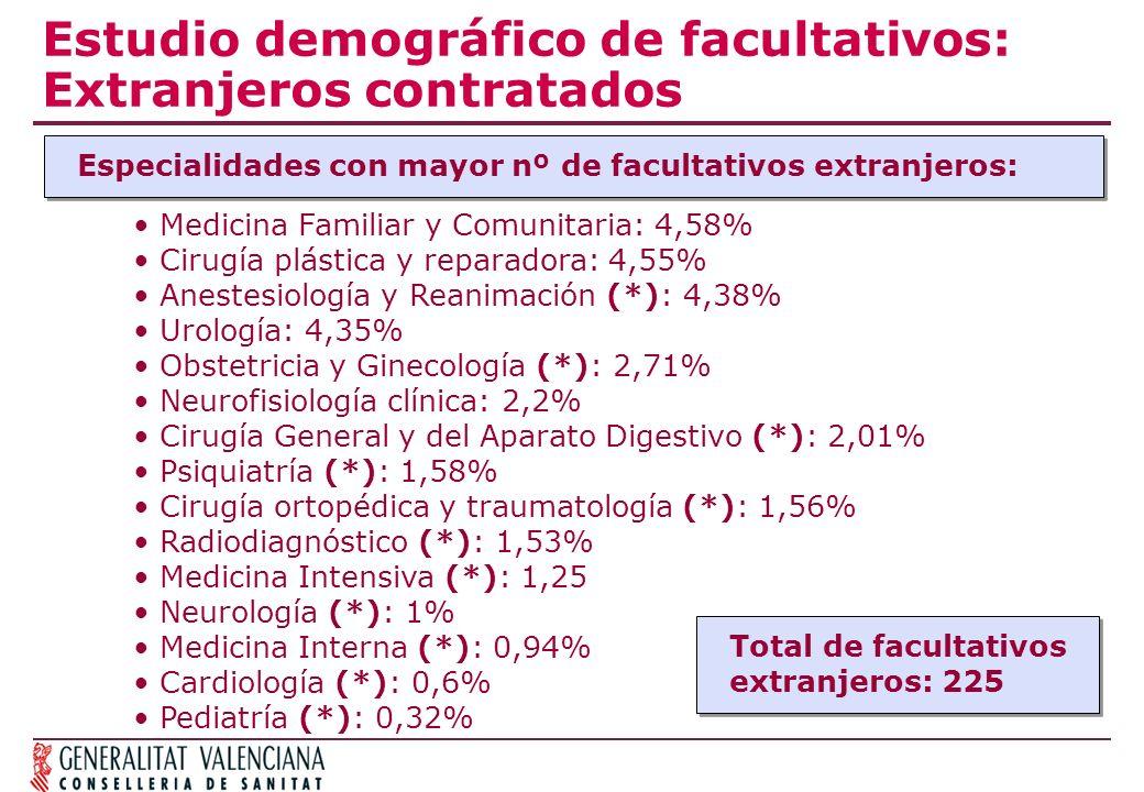 Estudio demográfico de facultativos: Extranjeros contratados Especialidades con mayor nº de facultativos extranjeros: Medicina Familiar y Comunitaria: 4,58% Cirugía plástica y reparadora: 4,55% Anestesiología y Reanimación (*): 4,38% Urología: 4,35% Obstetricia y Ginecología (*): 2,71% Neurofisiología clínica: 2,2% Cirugía General y del Aparato Digestivo (*): 2,01% Psiquiatría (*): 1,58% Cirugía ortopédica y traumatología (*): 1,56% Radiodiagnóstico (*): 1,53% Medicina Intensiva (*): 1,25 Neurología (*): 1% Medicina Interna (*): 0,94% Cardiología (*): 0,6% Pediatría (*): 0,32% Total de facultativos extranjeros: 225