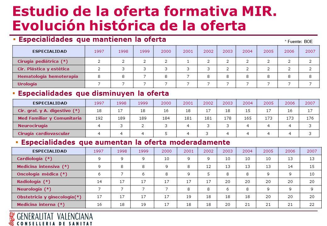 Estudio de la oferta formativa MIR. Evolución histórica de la oferta Especialidades que mantienen la oferta ESPECIALIDAD199719981999200020012002200320