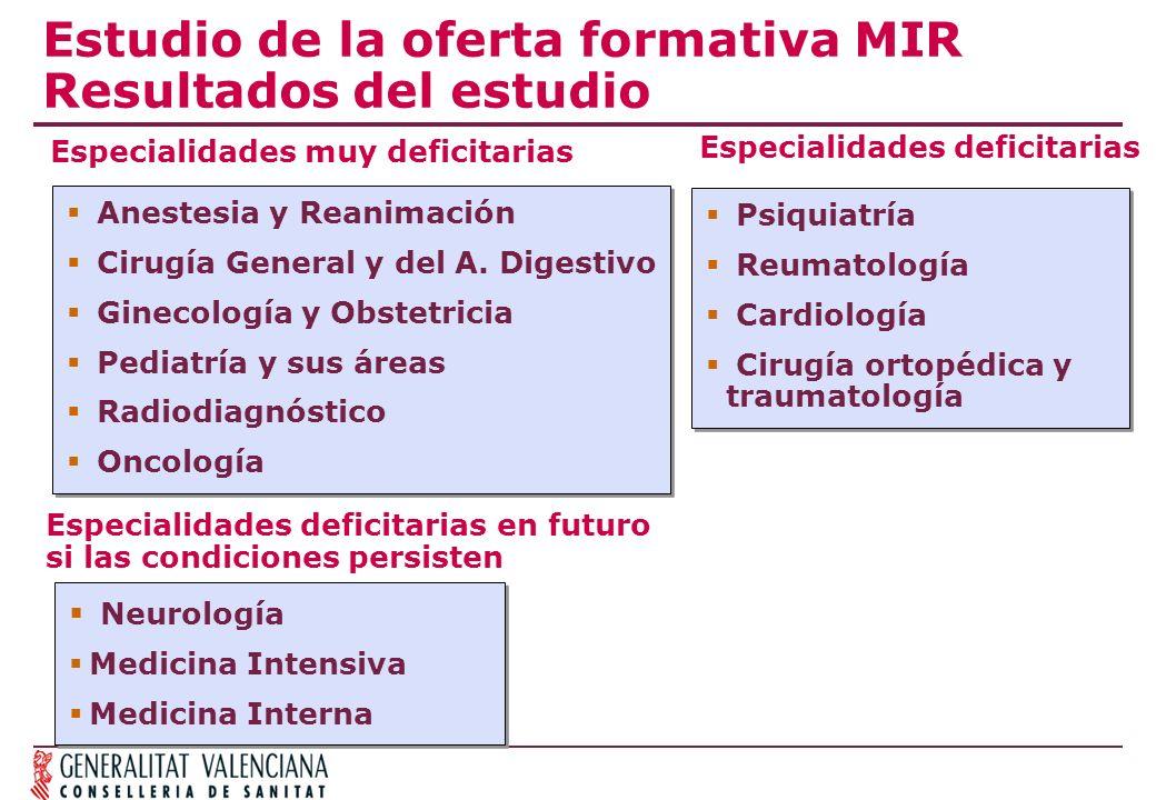 Estudio de la oferta formativa MIR Resultados del estudio Anestesia y Reanimación Cirugía General y del A. Digestivo Ginecología y Obstetricia Pediatr