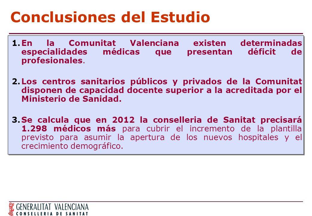 Conclusiones del Estudio 1.En la Comunitat Valenciana existen determinadas especialidades médicas que presentan déficit de profesionales. 2.Los centro