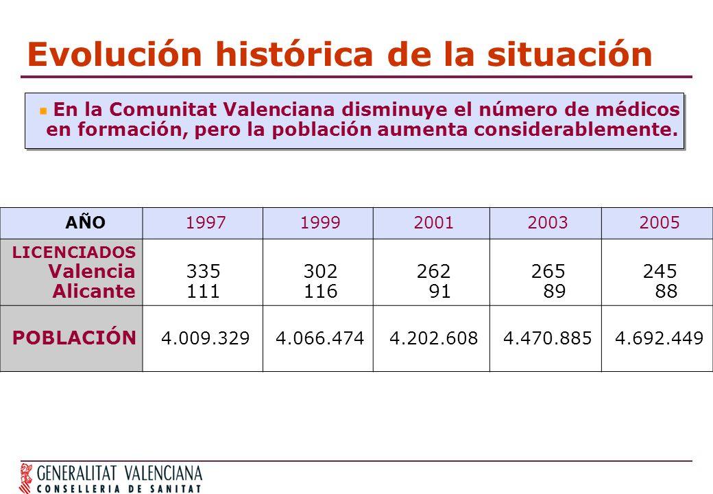 Evolución histórica de la situación En la Comunitat Valenciana disminuye el número de médicos en formación, pero la población aumenta considerablemente.