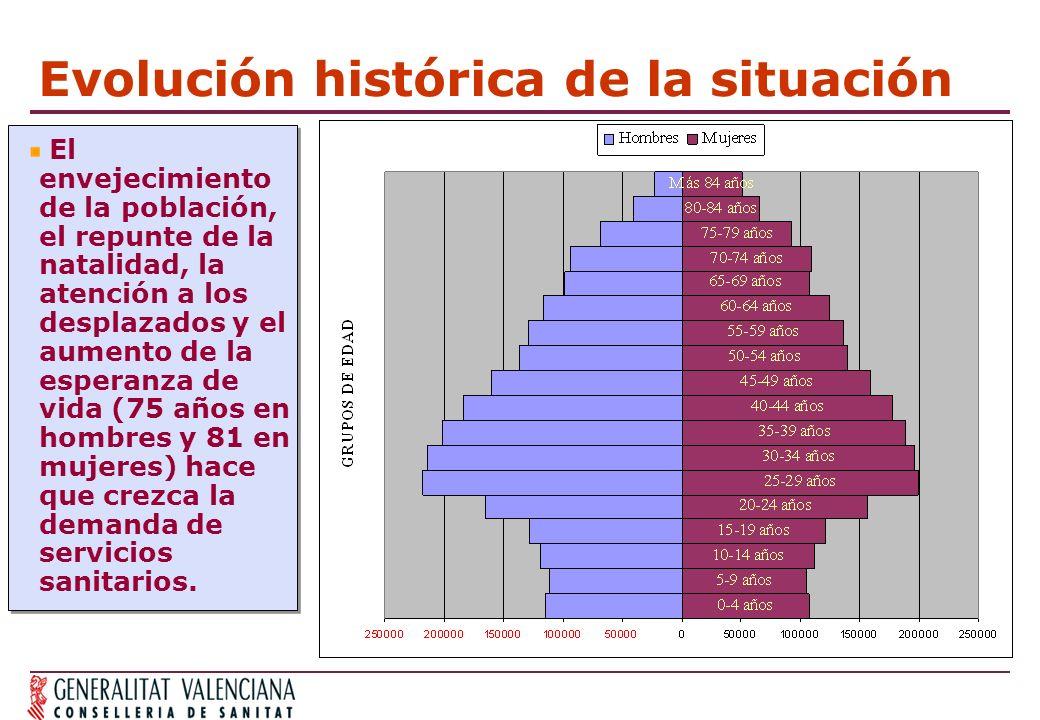 Evolución histórica de la situación El envejecimiento de la población, el repunte de la natalidad, la atención a los desplazados y el aumento de la esperanza de vida (75 años en hombres y 81 en mujeres) hace que crezca la demanda de servicios sanitarios.