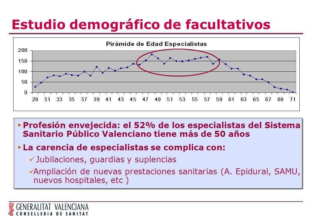 Estudio demográfico de facultativos Profesión envejecida: el 52% de los especialistas del Sistema Sanitario Público Valenciano tiene más de 50 años La carencia de especialistas se complica con: Jubilaciones, guardias y suplencias Ampliación de nuevas prestaciones sanitarias (A.
