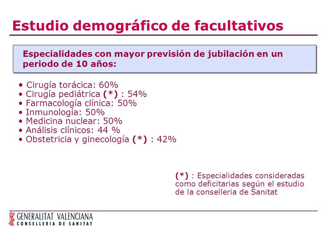 Estudio demográfico de facultativos Especialidades con mayor previsión de jubilación en un periodo de 10 años: Cirugía torácica: 60% Cirugía pediátrica (*) : 54% Farmacología clínica: 50% Inmunología: 50% Medicina nuclear: 50% Análisis clínicos: 44 % Obstetricia y ginecología (*) : 42% (*) : Especialidades consideradas como deficitarias según el estudio de la conselleria de Sanitat