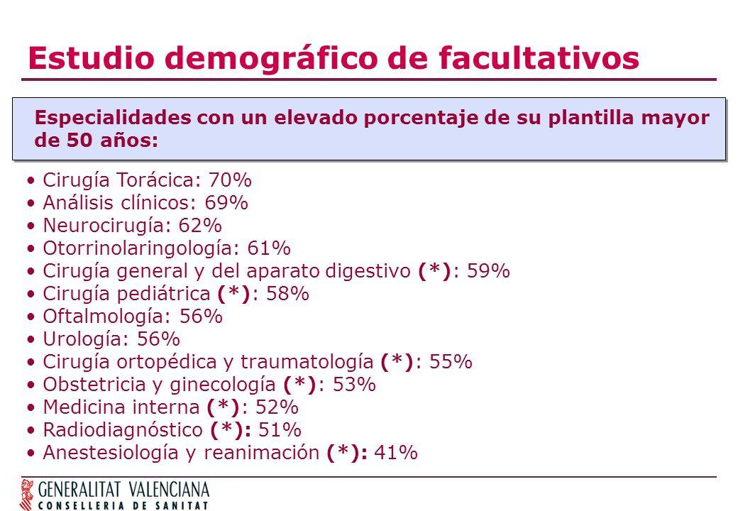 Estudio demográfico de facultativos Especialidades con un elevado porcentaje de su plantilla mayor de 50 años: Cirugía Torácica: 70% Análisis clínicos: 69% Neurocirugía: 62% Otorrinolaringología: 61% Cirugía general y del aparato digestivo (*): 59% Cirugía pediátrica (*): 58% Oftalmología: 56% Urología: 56% Cirugía ortopédica y traumatología (*): 55% Obstetricia y ginecología (*): 53% Medicina interna (*): 52% Radiodiagnóstico (*): 51% Anestesiología y reanimación (*): 41%