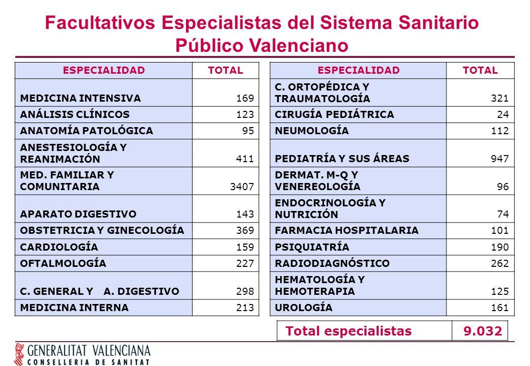 Facultativos Especialistas del Sistema Sanitario Público Valenciano ESPECIALIDADTOTALESPECIALIDADTOTAL MEDICINA INTENSIVA169 C.