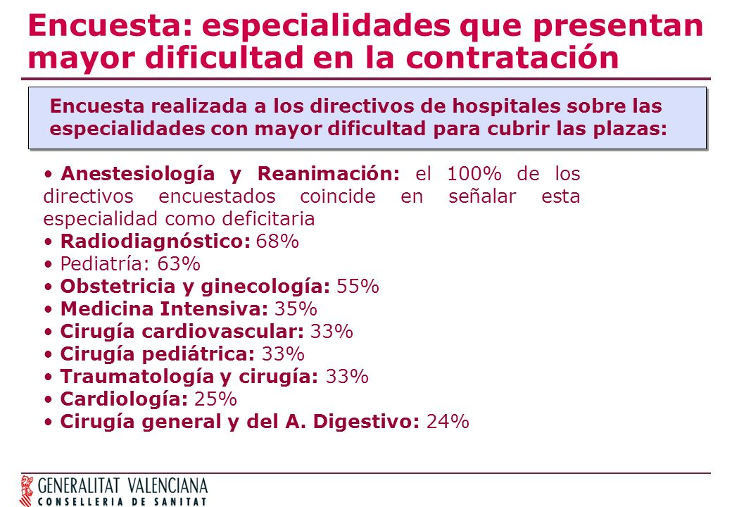 Encuesta: especialidades que presentan mayor dificultad en la contratación Encuesta realizada a los directivos de hospitales sobre las especialidades con mayor dificultad para cubrir las plazas: Anestesiología y Reanimación: el 100% de los directivos encuestados coincide en señalar esta especialidad como deficitaria Radiodiagnóstico: 68% Pediatría: 63% Obstetricia y ginecología: 55% Medicina Intensiva: 35% Cirugía cardiovascular: 33% Cirugía pediátrica: 33% Traumatología y cirugía: 33% Cardiología: 25% Cirugía general y del A.