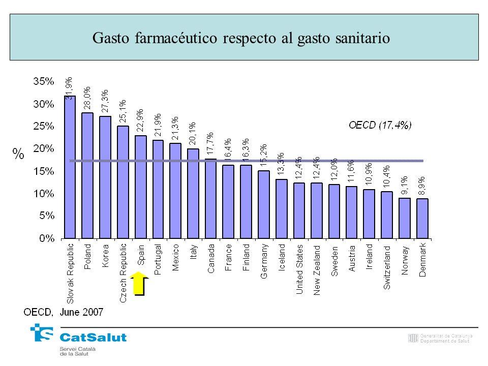 Generalitat de Catalunya Departament de Salut Gasto sanitario respecto al PIB