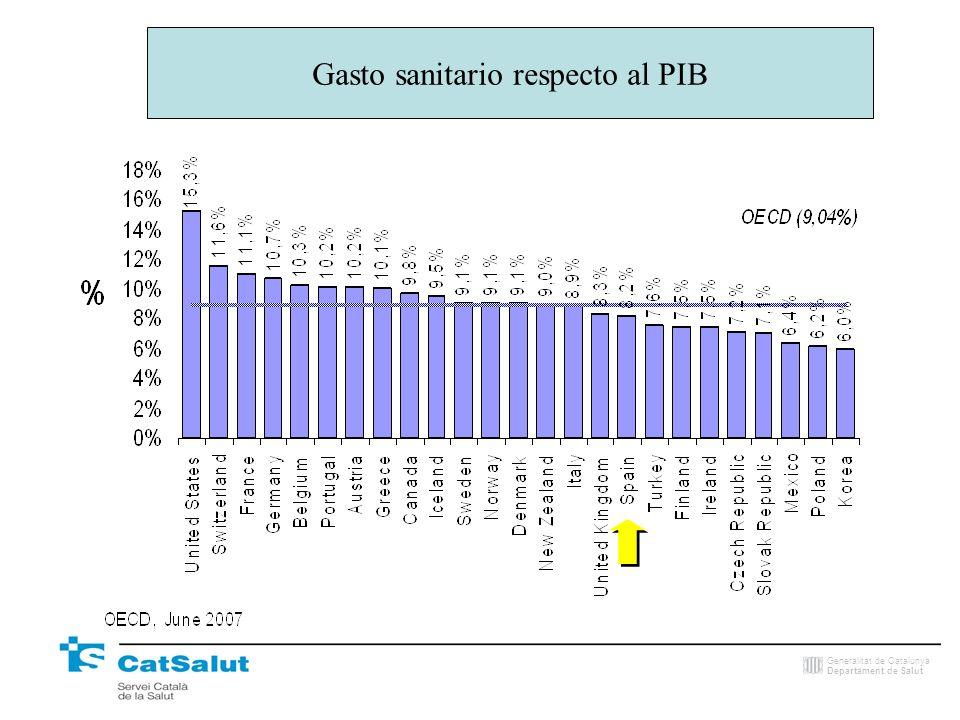 Generalitat de Catalunya Departament de Salut Gasto farmacéutico respecto al PIB