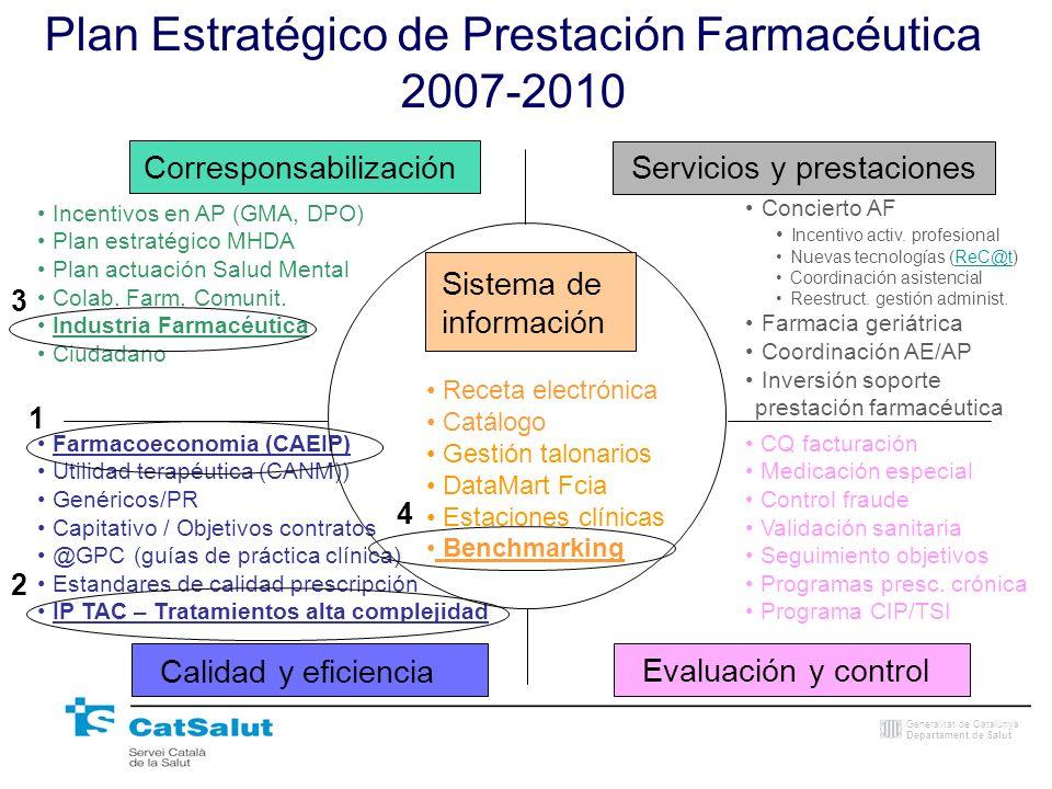 Generalitat de Catalunya Departament de Salut Incentivos en AP (GMA, DPO) Plan estratégico MHDA Plan actuación Salud Mental Colab. Farm. Comunit. Indu
