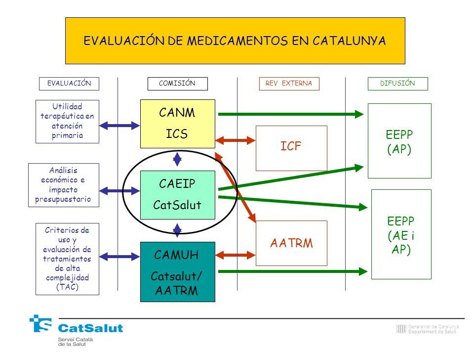 Generalitat de Catalunya Departament de Salut EVALUACIÓN DE MEDICAMENTOS EN CATALUNYA CANM ICS CAEIP CatSalut CAMUH Catsalut/ AATRM ICF EVALUACIÓNCOMI