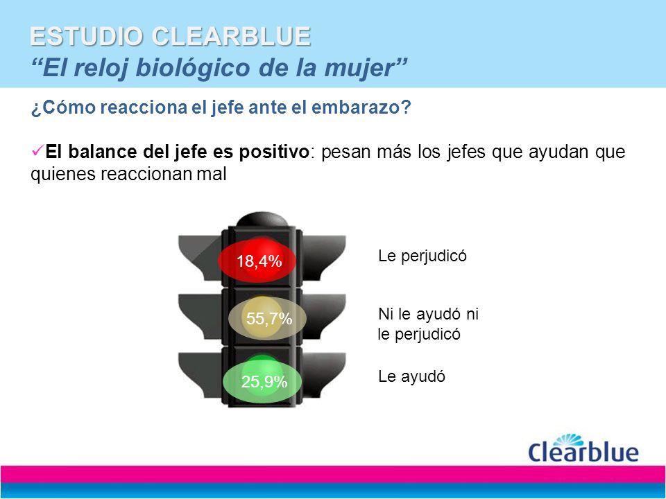 ESTUDIO CLEARBLUE ESTUDIO CLEARBLUE El reloj biológico de la mujer ¿Cómo reacciona el jefe ante el embarazo? El balance del jefe es positivo: pesan má