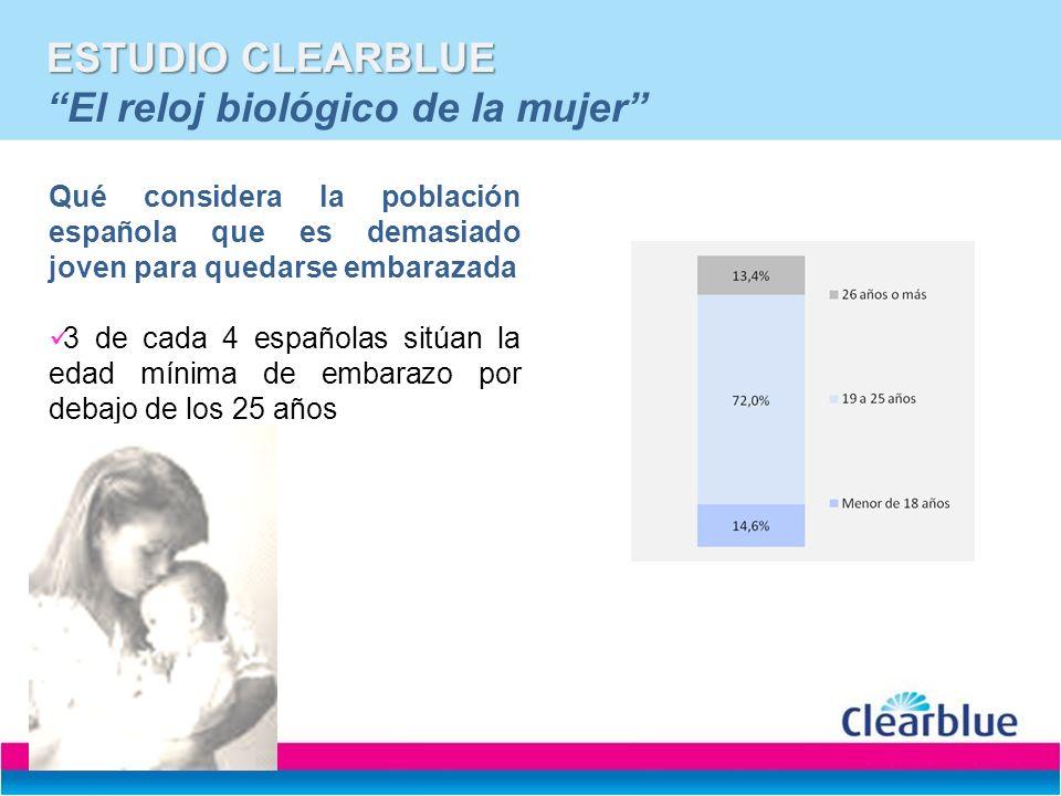 ESTUDIO CLEARBLUE ESTUDIO CLEARBLUE El reloj biológico de la mujer Qué considera la población española que es demasiado joven para quedarse embarazada